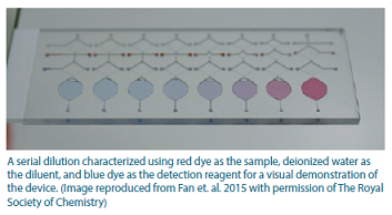 A serial dilution using red dye as the sample.