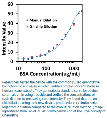 Results from the bichinchoninic acid assay.