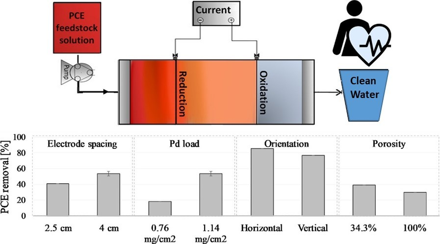 Researchers tested various [arameters in teh electrochemical system.
