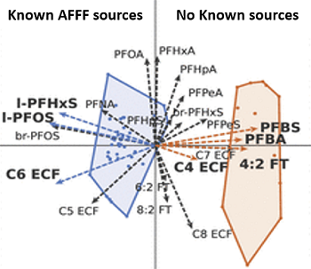 PFAS clustered based on the presence or absence of known AFFF sources in the watershed.